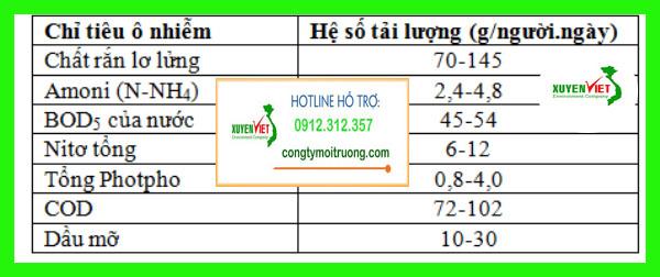 1 4 Hệ thống xử lý nước thải khu resort đạt chuẩn   Môi Trường Xuyên Việt