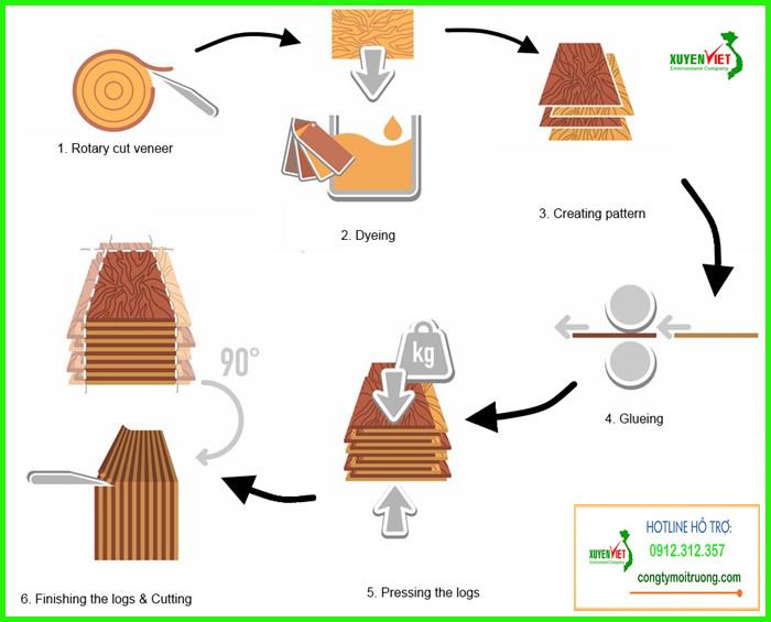 quy trinh san xuat go cong nghiep Hệ thống xử lý nước thải chế biến gỗ đạt chuẩn   Công Ty Xuyên Việt