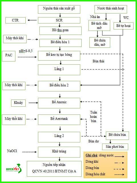 so do xu ly nuoc thai go Hệ thống xử lý nước thải chế biến gỗ đạt chuẩn   Công Ty Xuyên Việt